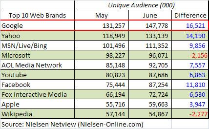 Top 10 Web Brands