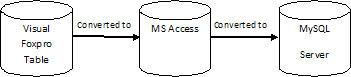 Foxpro -> Access -> MySQL